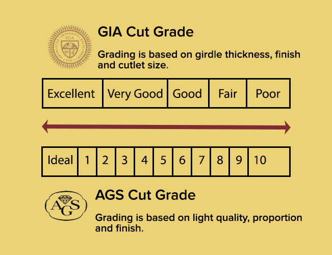 GIA and AGS Diamond Cut Grades Comparison